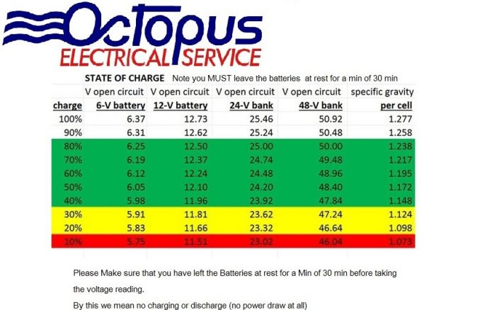 Battery SOC by Voltage (Lead acid only)