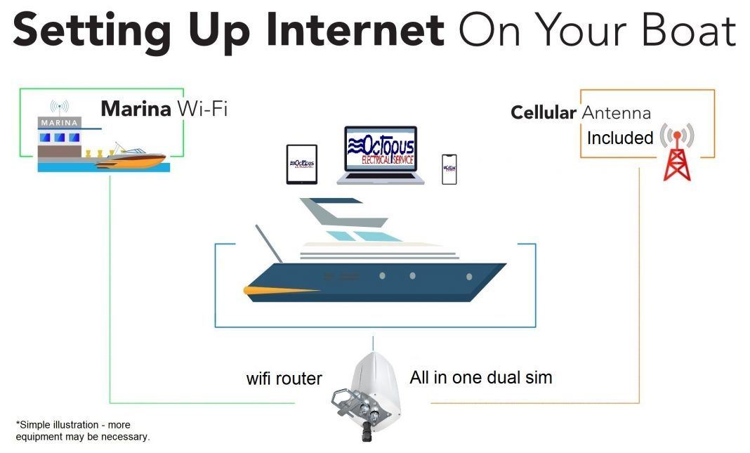 How-To-Get-Internet  Thailand