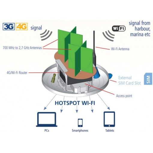 GLOMEX WeBBoat 3G/4G/WiFi Coastal Internet Antenna Dual Sim Card GLOMEX WeBBoat 3G/4G/WiFi Coastal Internet Antenna Dual Sim Card Thailand