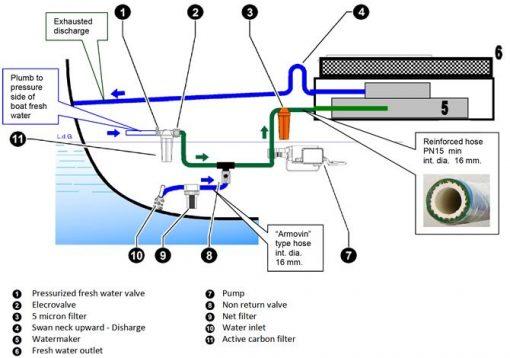 SCHENKER Smart 80 Analogic watermaker 12/24 volt 80 Litres per Hr SCHENKER Smart 80 Analogic watermaker 12/24 volt 80 Litres per Hr Thailand
